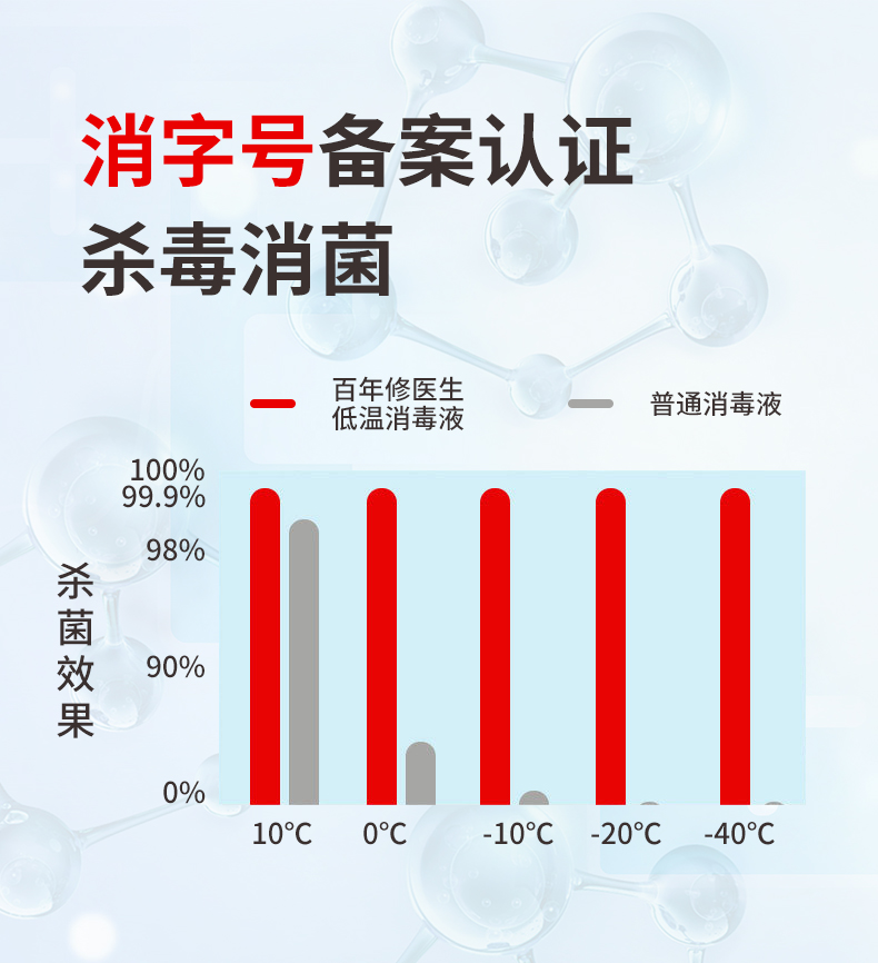 低温消毒剂